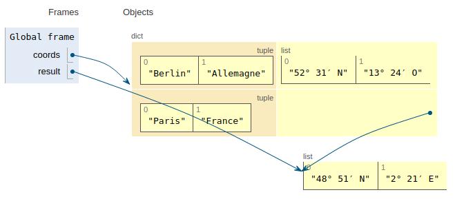 code_dict
