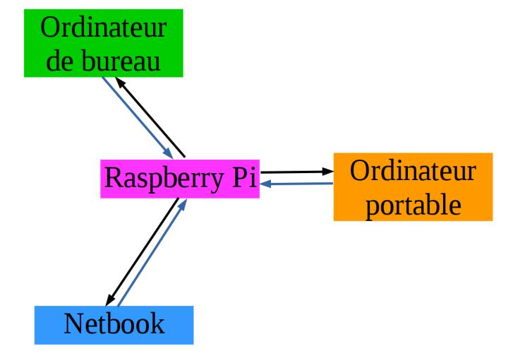 Synchroniser automatiquement ses ordinateurs à l'aide d'une Raspberry Pi et d'un script bash utilisantrsync